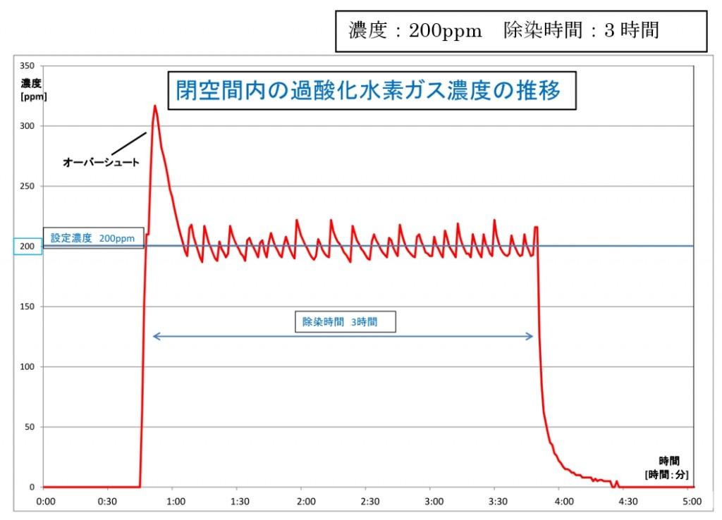 閉空間内の過酸化水素ガス濃度