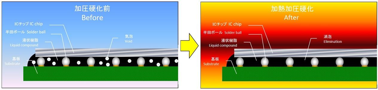 熱加圧硬化性樹脂による封止